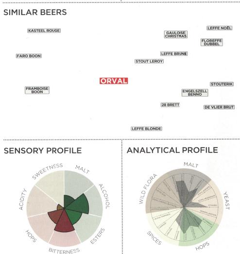 Orval analyzed