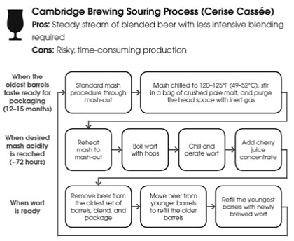Cambridge Brewing souring process