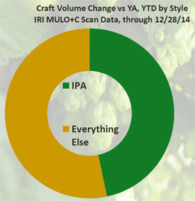 IPA as share of beer growth