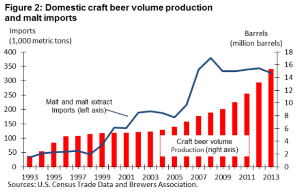 Beer production compared to barley production