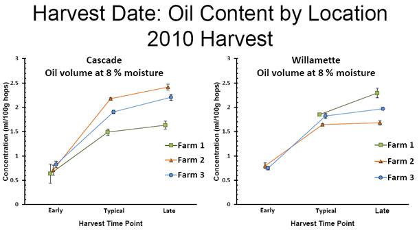Willamette Valley harvest dates and hop terroir