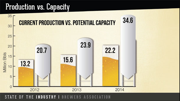 Craft Beer Productions vs. Capacity