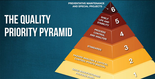 The Beer quality Priority Pyramid